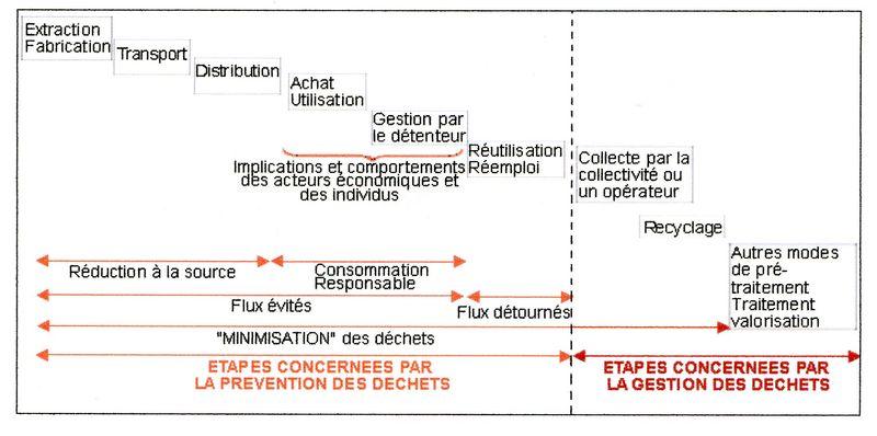 Annexe 1 -2001