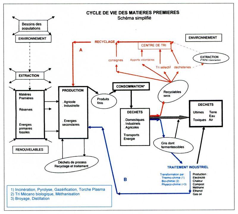Cycle de vie MP001