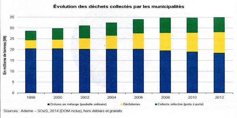 évolution des déchets collectés par les collectivités001