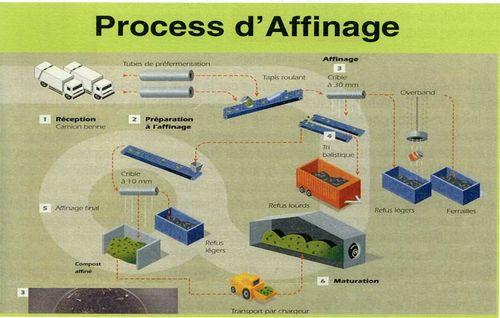 Process d'affinage launay lantic