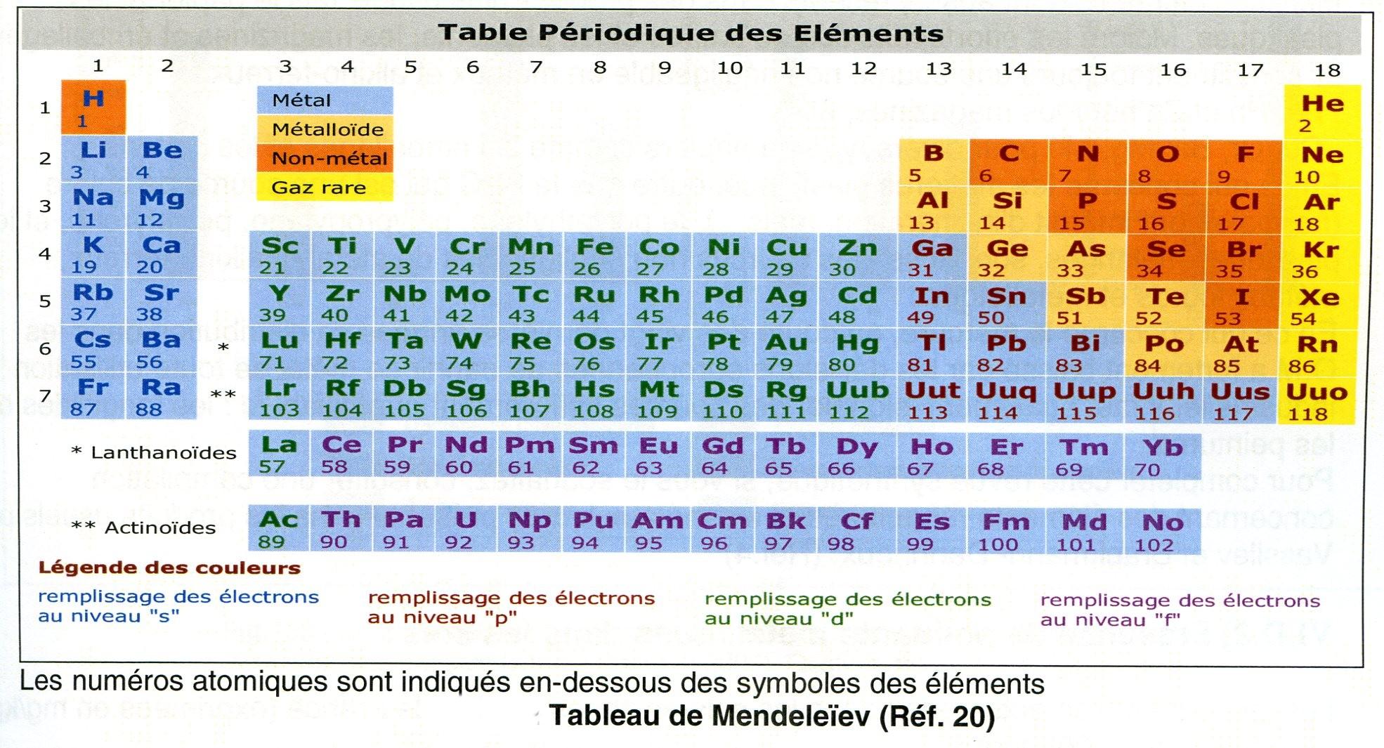 Metaux Et Metalloides Dechets Des Menages