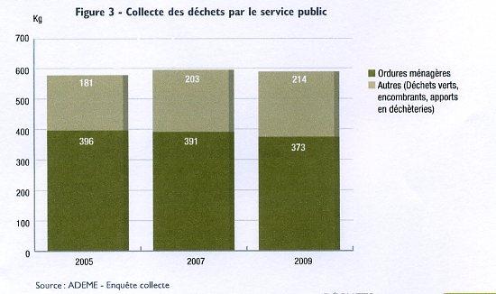 Collecte par le service public