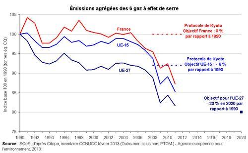 Les 6 gaz effet de serre