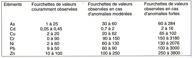 Tableau 176001